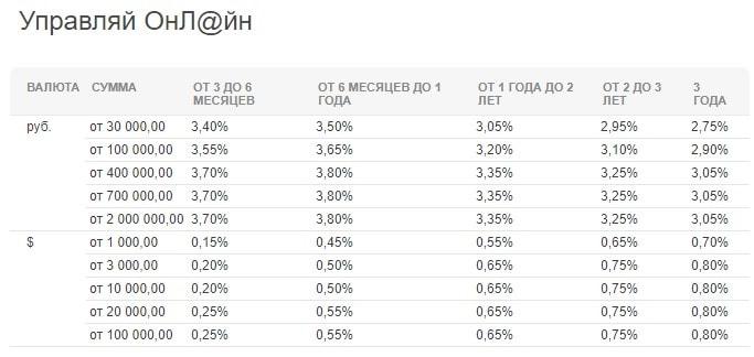 Процентная ставка Управляй Онлайн