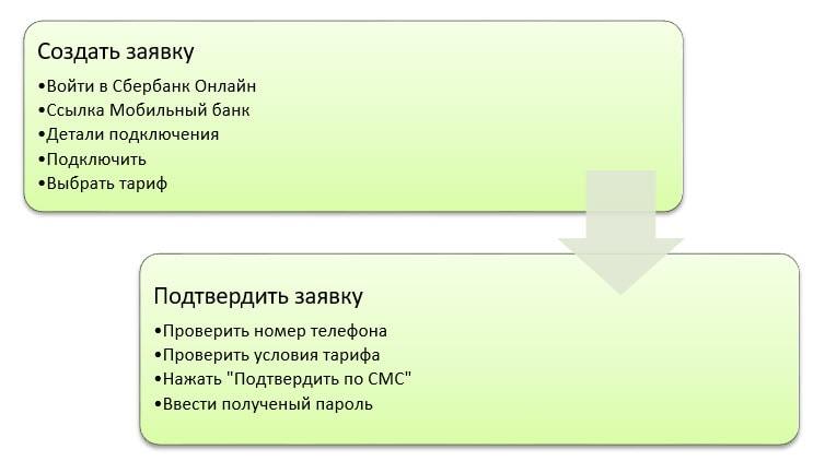 Как подключить мобильный банк через Сбербанк Онлайн-3